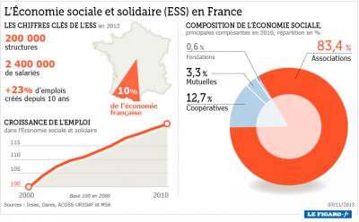 L'économie sociale et solidaire en chiffres